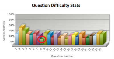 Using quizzes to measure teaching effectiveness how do you measure youll get the most information from students if you dont bombard them with too many questions quizzes should include three to five questions and take no ccuart Gallery