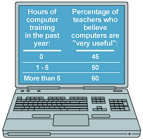 Statistics about teachers interest in computer use in the classroom and training
