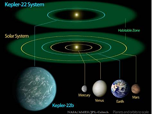 New Earth Kepler 22b
