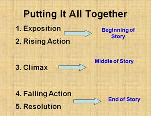 Story Plot Diagram | Story Plots A Grimms Fairy Tales Lesson Education World