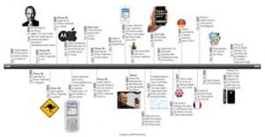 Education World: How To: Make a Timeline With Pages