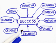 skills needed to be successful in todays workforce