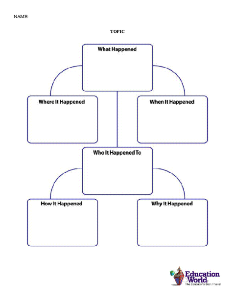 Outstanding backwards mapping template adornment for Ohio department of education lesson plan template